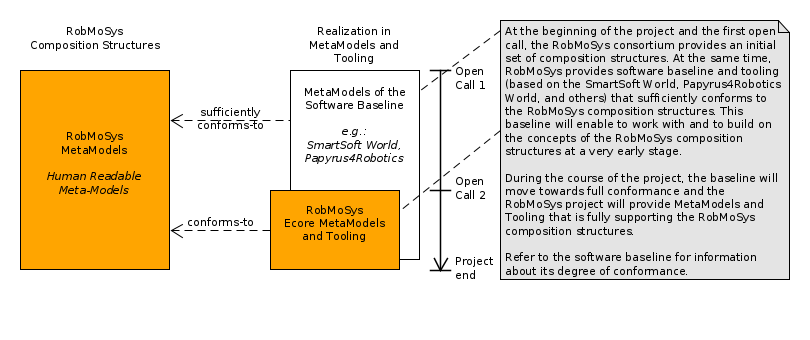 Roadmap of Tools and [RobMoSys Wiki] on road map presentation, road map plan action, road map to small business,